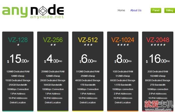 anynode-index